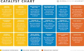 global online academy blended learning design studio