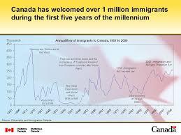 bureau immigration canada montr饌l immigration in canada foreign born population ppt