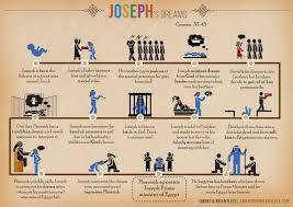 joseph u0027s dreams infographic bible story faith business