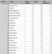 Premier Leage Table Epl Table Week 17 2015 Barclays Premier League Results
