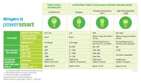 light bulb conversion to led light bulb conversion table efficiency comparison chart and analysis