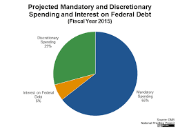 Fiscal Year 2014 National Debt Mandatory And Discretionary Spending And Interest On Federal Debt