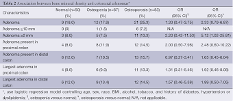 Density Table Low Bone Mineral Density Linked To Colorectal Adenomas A Cross