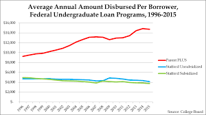 unlimited student loans take the lid off tuition prices