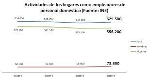 incentivos en seguridad social para empleados de hogar en afiliación disparada sí pero no para el trabajo doméstico