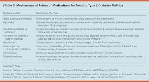 management of blood glucose with noninsulin therapies in type 2