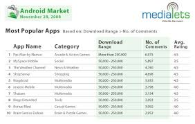 popular android the top 10 android app downloads pac pronounced king of apps