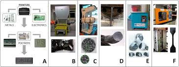 recycling and mechanical characterization of polymer blends