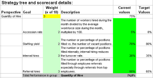 Scorecard Excel Template Excel Based Kpis To Measure Hr Hire Or Recruiting Processes