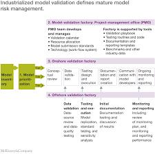 the evolution of model risk management mckinsey u0026 company