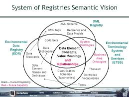 data registries registry services bringing value to us epa states and tribes