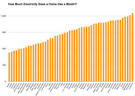 average gas and electric bill for 1 bedroom apartment average electric bill for 2 bedroom apartment electricity house