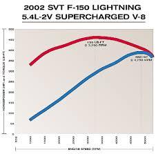 Ford F150 Truck Length - 2002 ford lightning svt f150 specifications