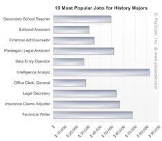 jobs for a history major top 10 jobs you can have with a history degree alternative