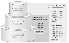 wedding cakes pictures and prices wedding cake prices here s someone s pricing chart i found 990