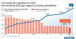 nombre de bureau de tabac en la cigarette électronique fait reculer les ventes de tabac