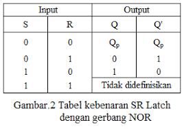 cara membuat laporan praktikum elektronika laporan praktikum flip flop hajar fisika