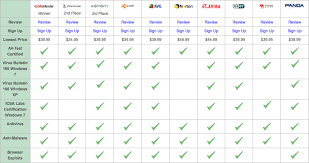 help desk software comparison chart antivirus comparison see how the leading software companies stack