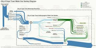 water sankey diagrams