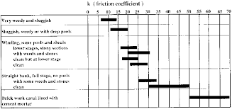 Friction Coefficient Table by Hydraulics Engineering Manual Chapter 2 Selected Nomograms And