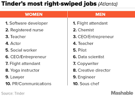 your city u0027s top 10 right swiped jobs on tinder