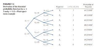 Binomial Probabilities Table Soci208 Module 6