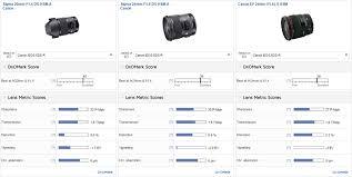 Best Lens For Landscape by Best Wide Angle Prime Sigma 20mm F 1 4 Dg Hsm A Dxomark