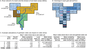 water stress in global transboundary river basins significance of