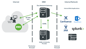 duo network gateway duo security application access with duo network gateway