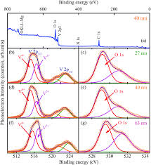 spectral assignments in the infrared absorption region and