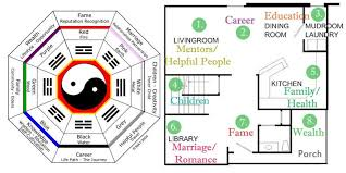 feng shui floor plan home design ideas