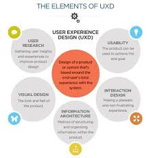 design thinking elements 5 vital elements of a good user experience design pinteres