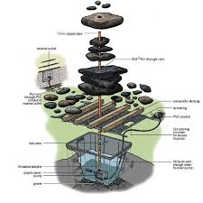 Rock Fountains For Garden How To Make A Garden Out Of Well Anything You Want