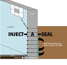 Footer Design Ideas Exclusive Ideas How To Seal Basement Walls Astonishing Decoration