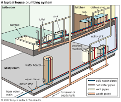 Sewer Gas In Bathroom Art In A Typical Plumbing System Separate Pipe Systems Carry