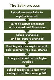 Sle Of A Financial Report by Switching To Low Energy Pilot Salix Finance