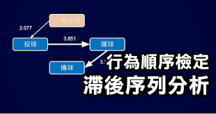 match si鑒e social 行為順序檢定 滯後序列分析 behavior analysis lag sequential