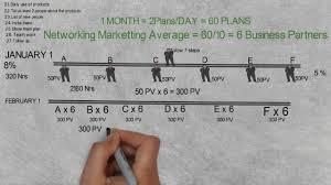 pv plan vestige marketing business plan 6x6 plan makemoney