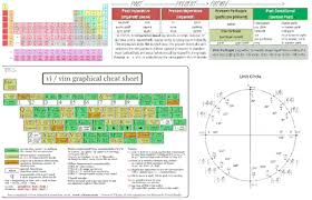 Periodic Table Timeline Just Key Chemistry U2014 Why Is The Periodic Table Everywhere