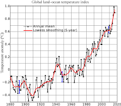 average global temperature by year table instrumental temperature record wikipedia