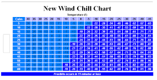 Wind Chill Table Wind Chill Chart Uk What Is Wind Chill Weathernation Ayucar Com