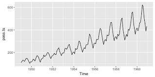 visualization of the week forecasting exploring visualizing time series uc business analytics r
