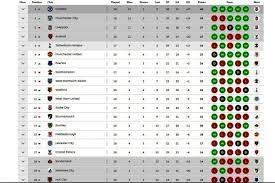 Klasemen Liga Inggris Liga Inggris Chelsea Kokoh Di Puncak Klasemen