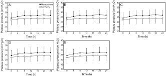 prognostic value of plateau pressure below 30 cm h2o in septic