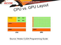 text layout programming guide would a cuda should a cuda compute unified device architecture