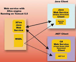 tutorial web service java web services on xfire fast forward to 2007 architecture tutorial