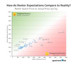 cities where renters are most delighted by rent prices apartment