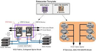Network Infrastructure Design Template data center infrastructure storage design guide scale out nas