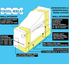 Sips House Kits Sip Kits Insulating Wall Panels Structural Insulated Panel Homes