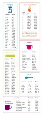 convertisseur mesures cuisine baking measurements conversion table bake bases cuisine